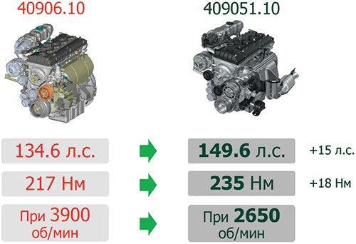 Обновленный двигатель